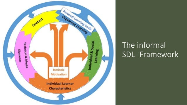 A conceptual framework for learners self directing their learning Slide 3
