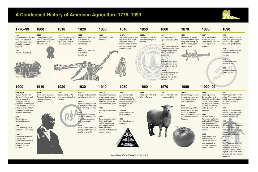 US Agriculture - History and Prospects 80
