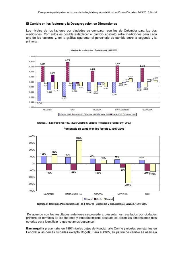 Presupuesto participativo, eslabonamiento Legislativo y Acontabilidad en Cuatro Ciudades, 24/9/2010, No.10 El Cambio en lo...