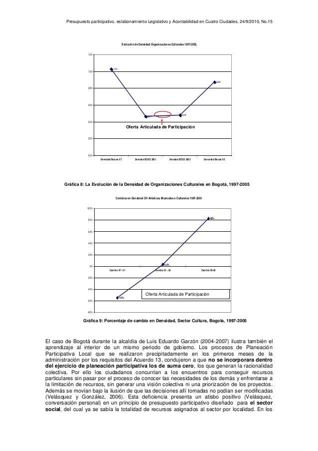 Presupuesto participativo, eslabonamiento Legislativo y Acontabilidad en Cuatro Ciudades, 24/9/2010, No.15 Evolución de De...