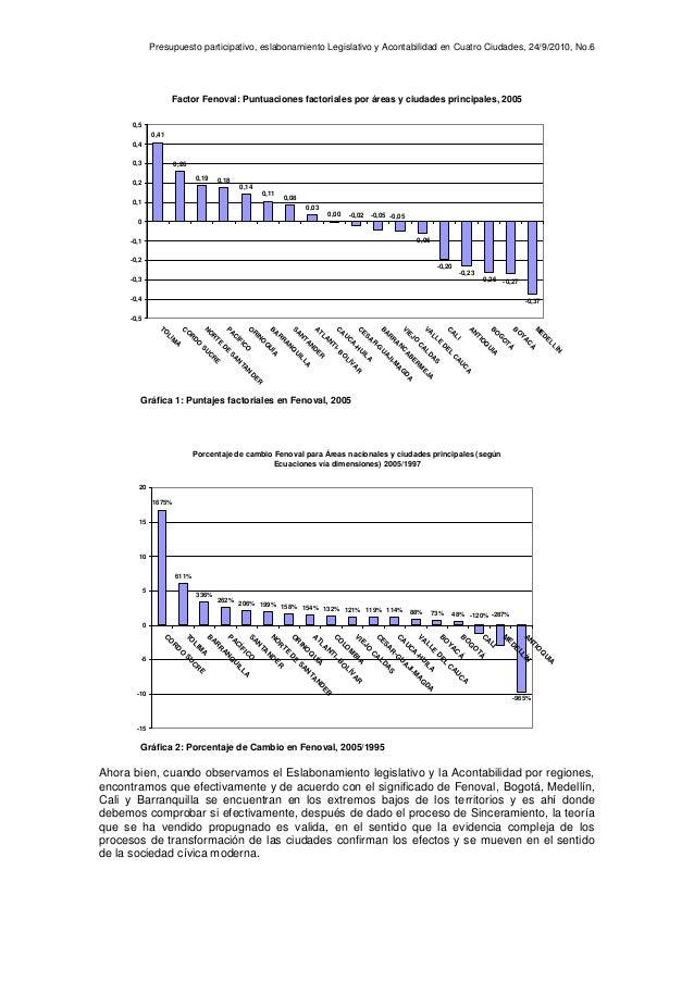Presupuesto participativo, eslabonamiento Legislativo y Acontabilidad en Cuatro Ciudades, 24/9/2010, No.6 Factor Fenoval: ...