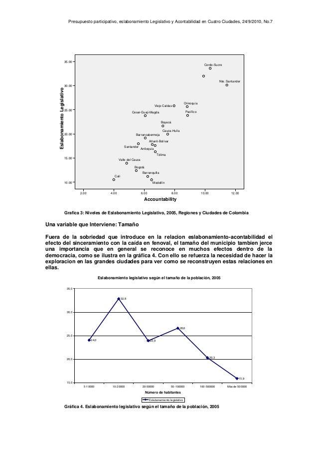 Presupuesto participativo, eslabonamiento Legislativo y Acontabilidad en Cuatro Ciudades, 24/9/2010, No.7 Grafica 3: Nivel...