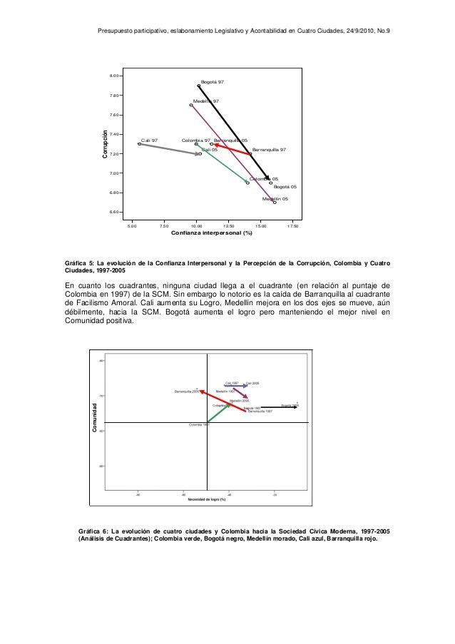 Presupuesto participativo, eslabonamiento Legislativo y Acontabilidad en Cuatro Ciudades, 24/9/2010, No.9 5.00 7.50 10.00 ...