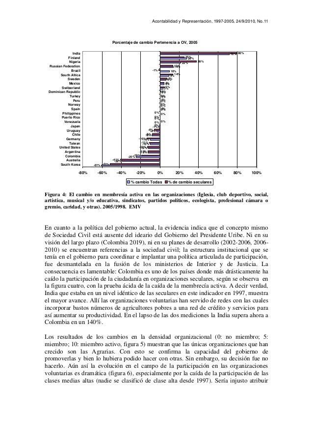 Acontabilidad y Representación, 1997-2005, 24/9/2010, No.11 Figura 4: El cambio en membresía activa en las organizaciones ...