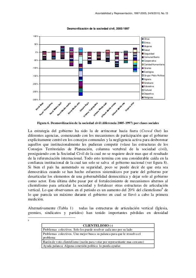 Acontabilidad y Representación, 1997-2005, 24/9/2010, No.13 Desmovilización de la sociedad civil, 2005/1997 -300% -250% -2...