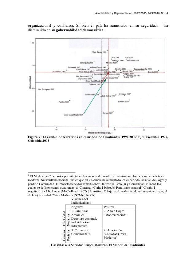 Acontabilidad y Representación, 1997-2005, 24/9/2010, No.14 organizacional y confianza. Si bien el país ha aumentado en su...
