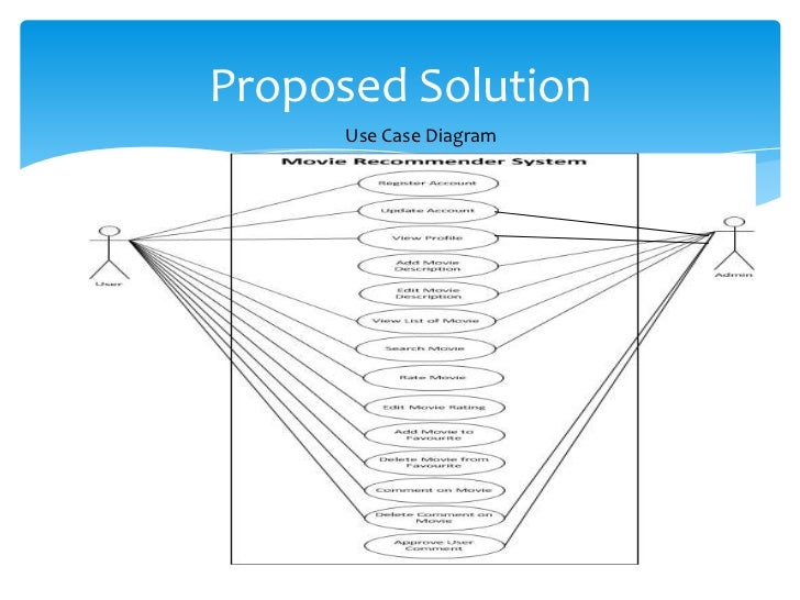 A content based movie recommender system for mobile application proposed solution use case diagram ccuart Gallery