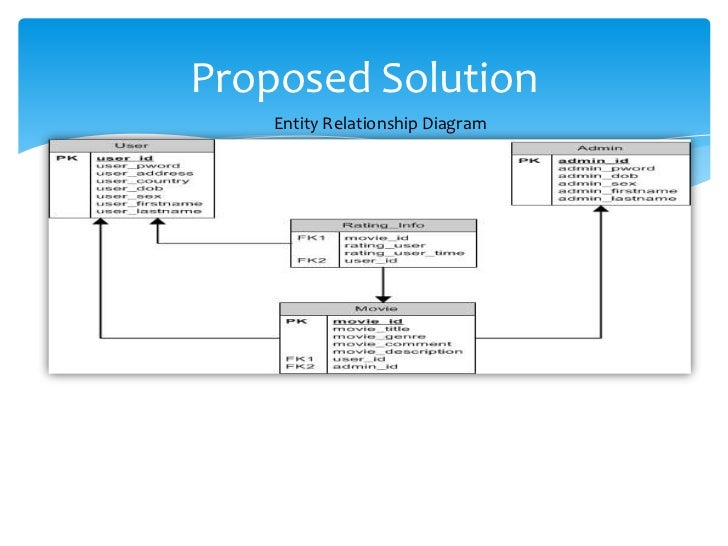 Proposed Solution    Entity Relationship Diagram