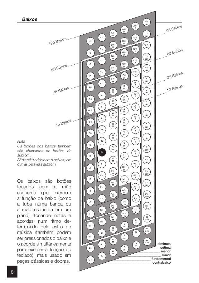 APOSTILA ACORDEON PDF
