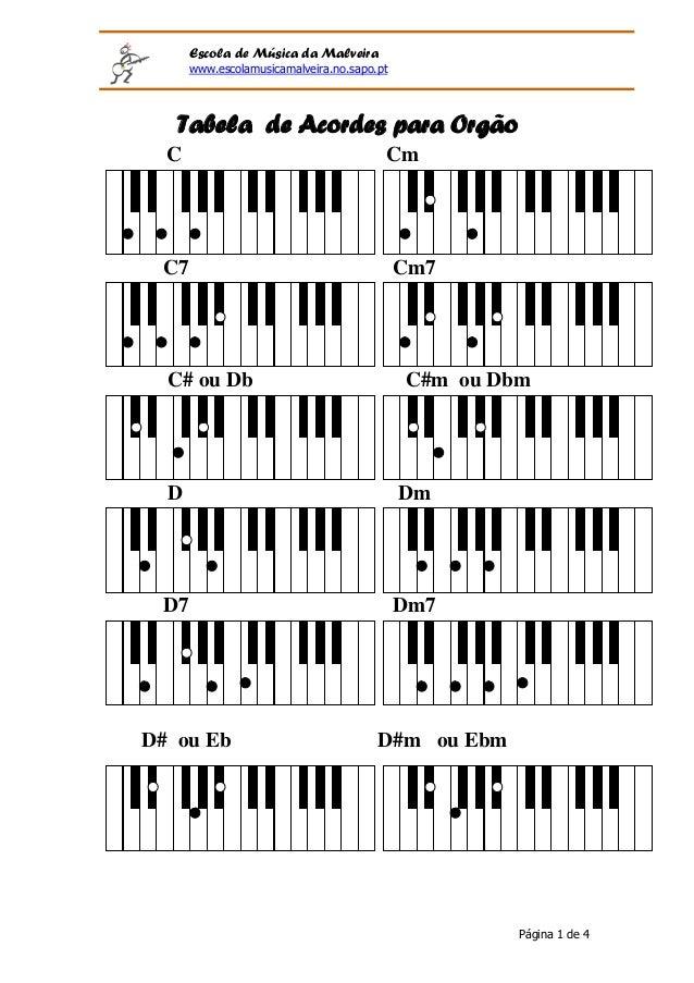 Escola de Música da Malveira      www.escolamusicamalveira.no.sapo.pt   Tabela de Acordes para Orgão  C                   ...