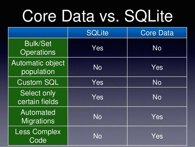 core data sqlite vs binary options