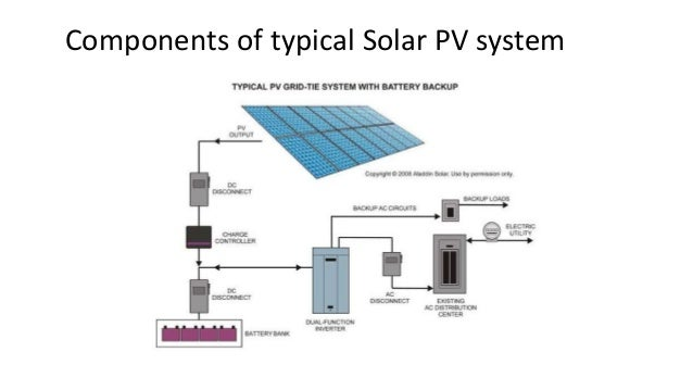 Acorn Solar Presentation