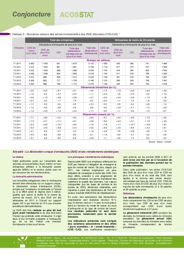 Tableau 3 : Dernières valeurs des séries trimestrielles des DUE (Données CVS-CJO) *                                       ...