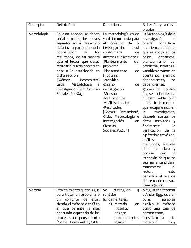 Concepto Definición 1 Definición 2 Reflexión y análisis  propios  Metodología En esta sección se deben  señalar todos los ...