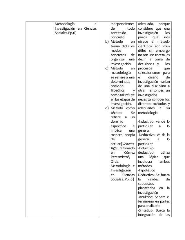 Metodología e  Investigación en Ciencias  Sociales.Pp.6]  independientes  de todo  contenido  concreto  b) Método en  teor...