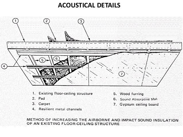 Acoustical Details Sound Isolation