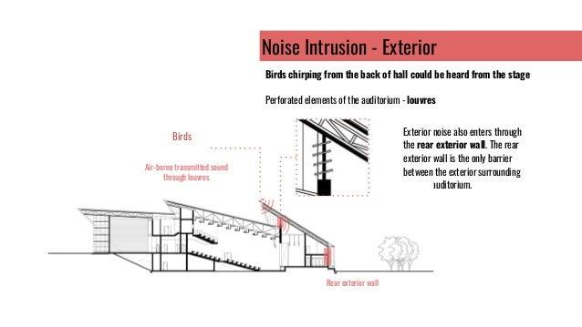 Acoustic Analysis on Permata Pintar Auditorium (presentation)