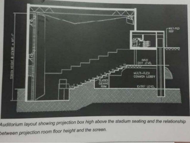 Acoustics And Design Of Movie Theatre