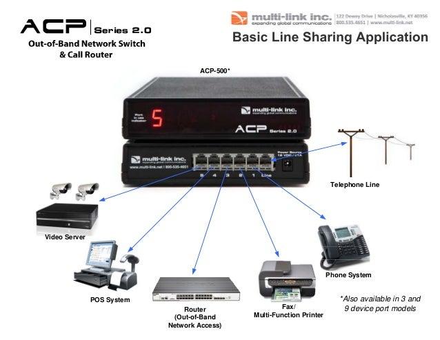ACP-500*                                                                         Telephone LineVideo Server               ...