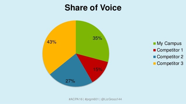 #ACPA16 | #prgm601 | @LizGross144 35% 15% 27% 43% Share of Voice My Campus Competitor 1 Competitor 2 Competitor 3