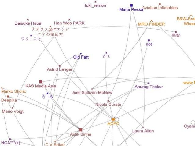 Twitter network map of #ACPC2017 1st day using NodeXL Slide 3