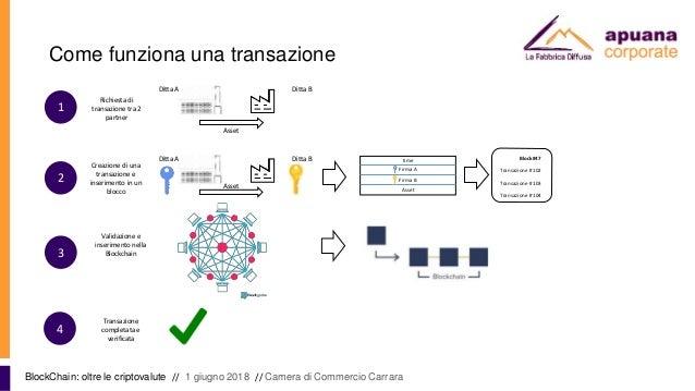 Come funziona una transazione BlockChain: oltre le criptovalute // 1 giugno 2018 // Camera di Commercio Carrara Ditta A Di...