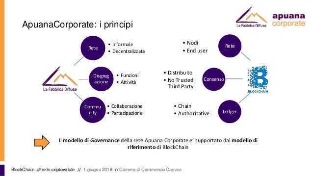 ApuanaCorporate: i principi BlockChain: oltre le criptovalute // 1 giugno 2018 // Camera di Commercio Carrara Il modello d...