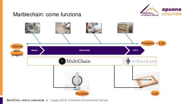 Marblechain: come funziona BlockChain: oltre le criptovalute // 1 giugno 2018 // Camera di Commercio Carrara ORDINE PRODUZ...