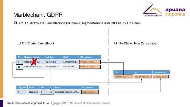 Marblechain: GDPR BlockChain: oltre le criptovalute // 1 giugno 2018 // Camera di Commercio Carrara ID Ragione sociale Ind...
