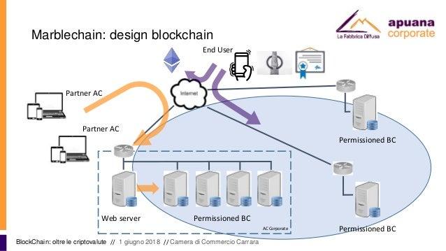 Marblechain: design blockchain BlockChain: oltre le criptovalute // 1 giugno 2018 // Camera di Commercio Carrara Web serve...