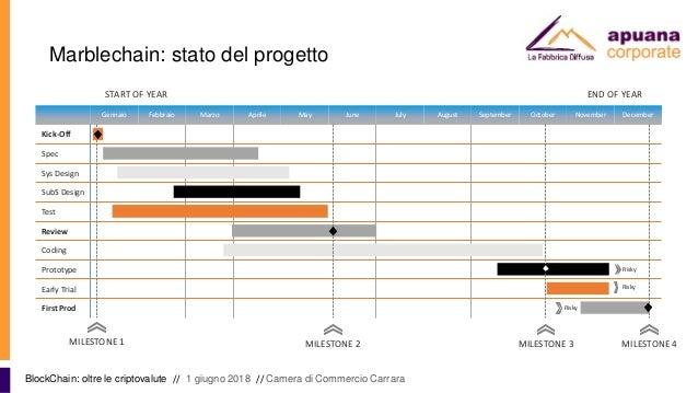 Marblechain: stato del progetto BlockChain: oltre le criptovalute // 1 giugno 2018 // Camera di Commercio Carrara Gennaio ...