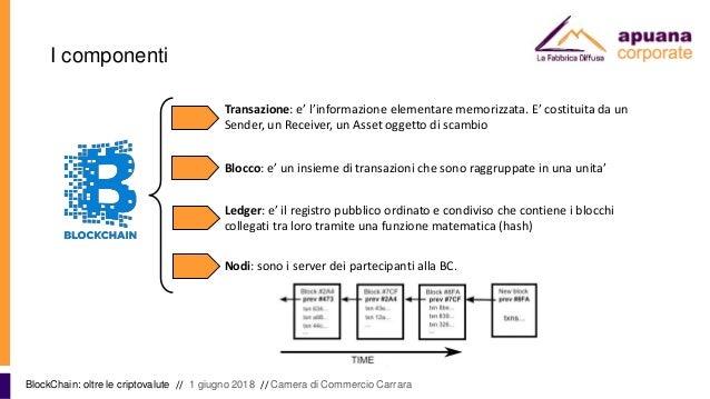 I componenti BlockChain: oltre le criptovalute // 1 giugno 2018 // Camera di Commercio Carrara Transazione: e' l'informazi...