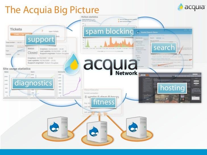Acquia Training