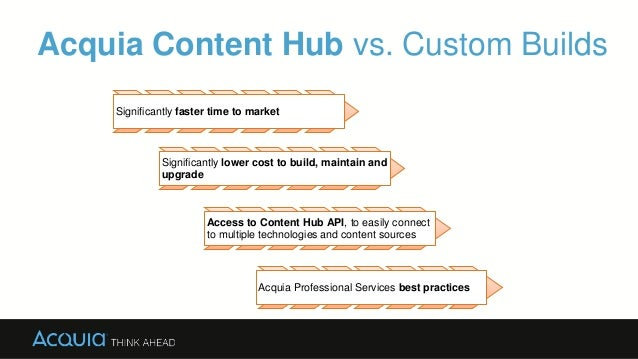 Acquia Content Hub vs. Custom Builds Significantly faster time to market Significantly lower cost to build, maintain and u...