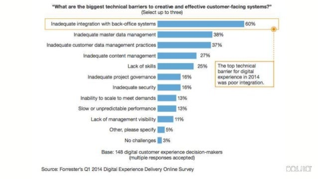 """Enterprises struggle to integrate deeply rooted legacy systems with newer technologies. """"In 2014, digital experience techn..."""