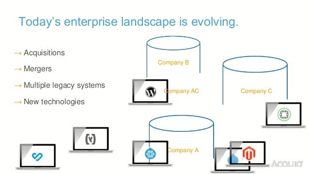 Today's enterprise landscape is evolving. Company C Company A Company B → Multiple legacy systems Company AC → Acquisition...