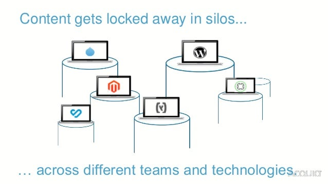 Content gets locked away in silos... … across different teams and technologies.