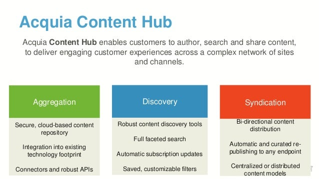 Acquia Content Hub SyndicationDiscovery Robust content discovery tools Full faceted search Automatic subscription updates ...