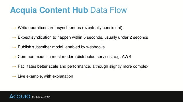 Acquia Content Hub Data Flow Drupal → Write operations are asynchronous (eventually consistent) → Expect syndication to ha...