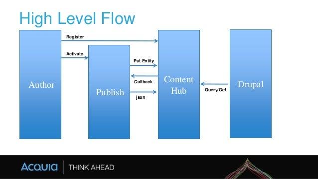 High Level Flow Author Publish Content Hub Drupal Activate Put Entity Callback Query/Get json Register