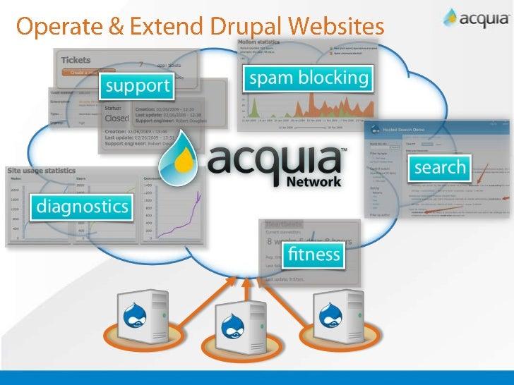 Acquia Search — Acquia Product Documentation