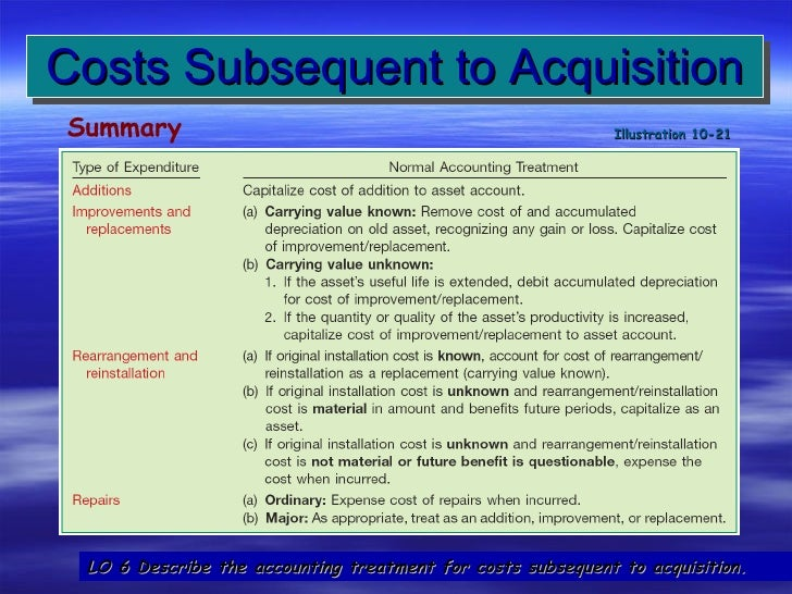 plant assets aquisition disposition Acquisition and disposition of property, plant, and equipment chapter 10 learning objectives describe property, plant, and equipment identify the costs to.