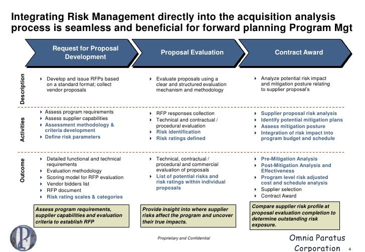 Acquisition Risk Analysis – Risk Analysis Format