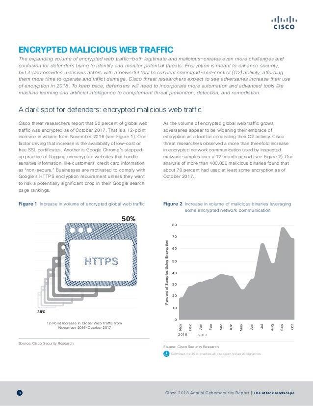 cisco 2017 annual cybersecurity report pdf