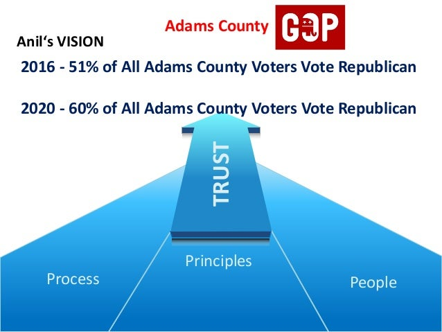 People Principles Process Adams County 2016 - 51% of All Adams County Voters Vote Republican 2020 - 60% of All Adams Count...