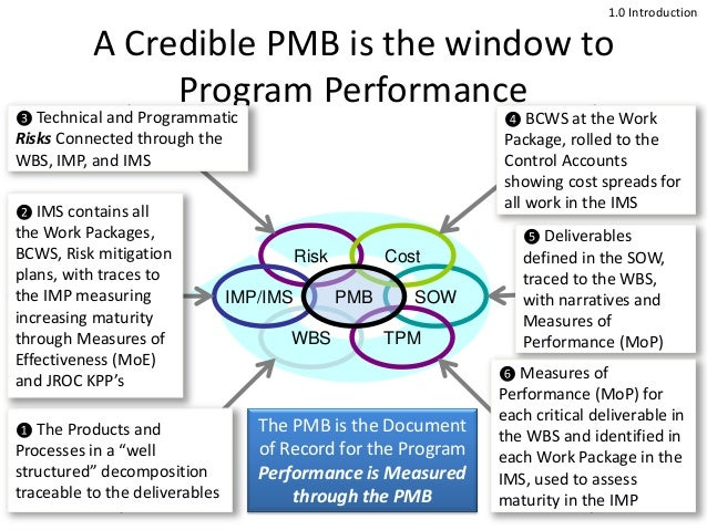 A Credible PMB is the window to Program Performance 1 Risk SOW Cost WBS IMP/IMS TPM PMB ❺ Deliverables defined in the SOW,...