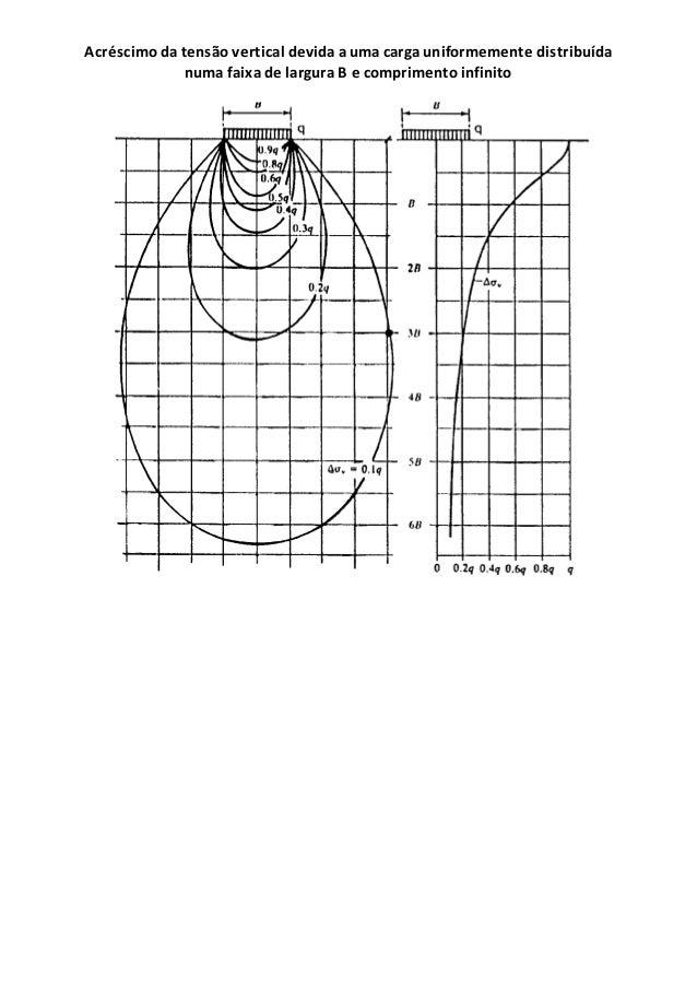 Acréscimo da tensão vertical devida a uma carga uniformemente distribuída numa faixa de largura B e comprimento infinito