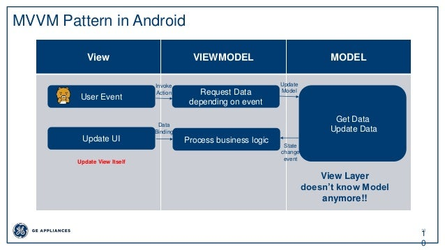 10 1 0 MVVM Pattern in Android View VIEWMODEL MODEL Request Data depending on event Get Data Update Data Update UI Process...