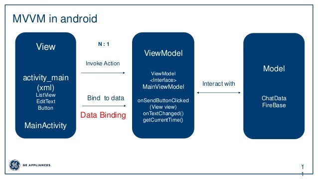 11 1 1 MVVM in android View activity_main (xml) ListView EditText Button MainActivity ViewModel ViewModel <Interface> Main...