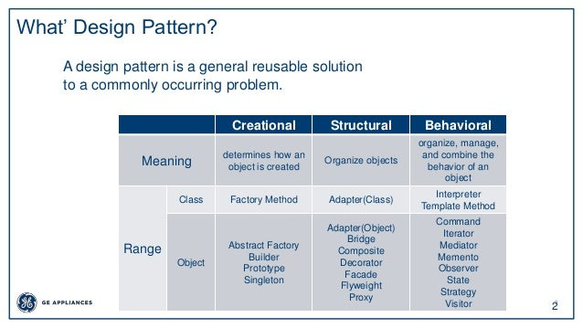 2 2 What' Design Pattern? A design pattern is a general reusable solution to a commonly occurring problem. Creational Stru...